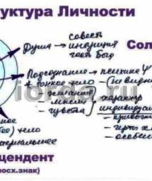 Главное в психологии, знание о глубине и функциях ума